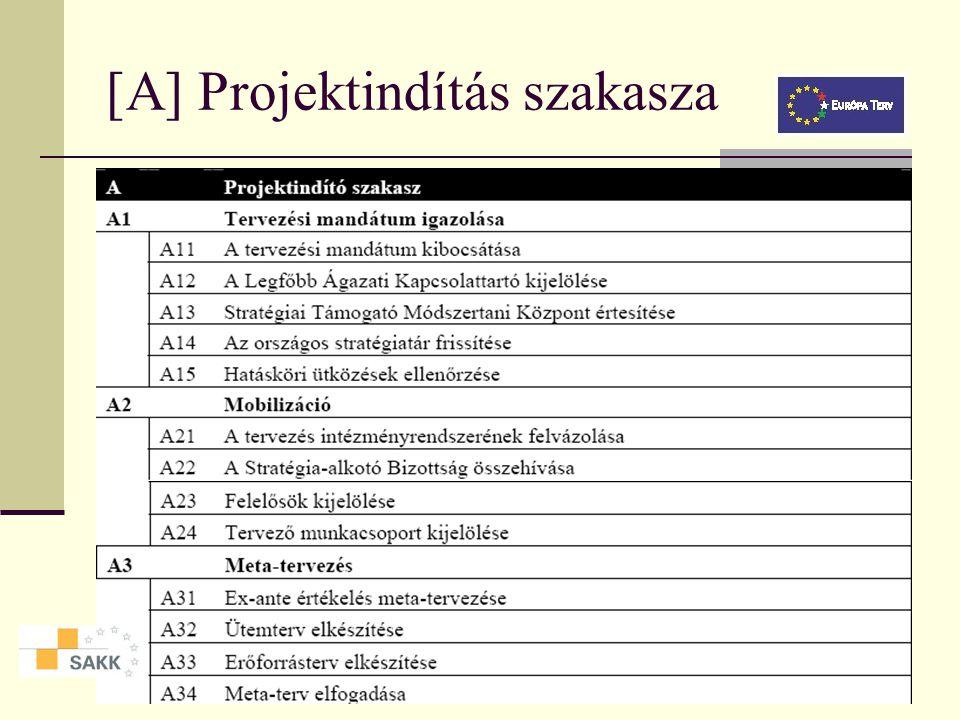 [A] Projektindítás szakasza